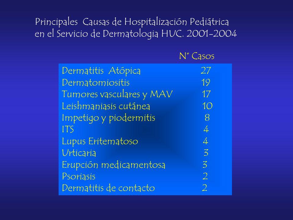 Principales Causas de Hospitalización Pediátrica en el Servicio de Dermatologia HUC.