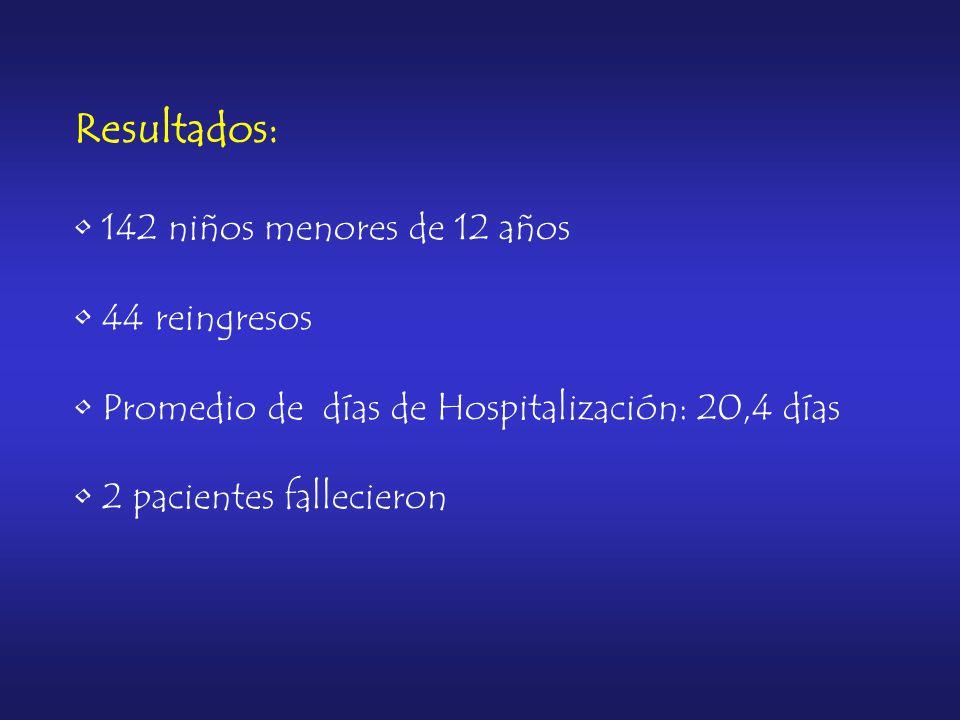 Resultados: 142 niños menores de 12 años 44 reingresos Promedio de días de Hospitalización: 20,4 días 2 pacientes fallecieron