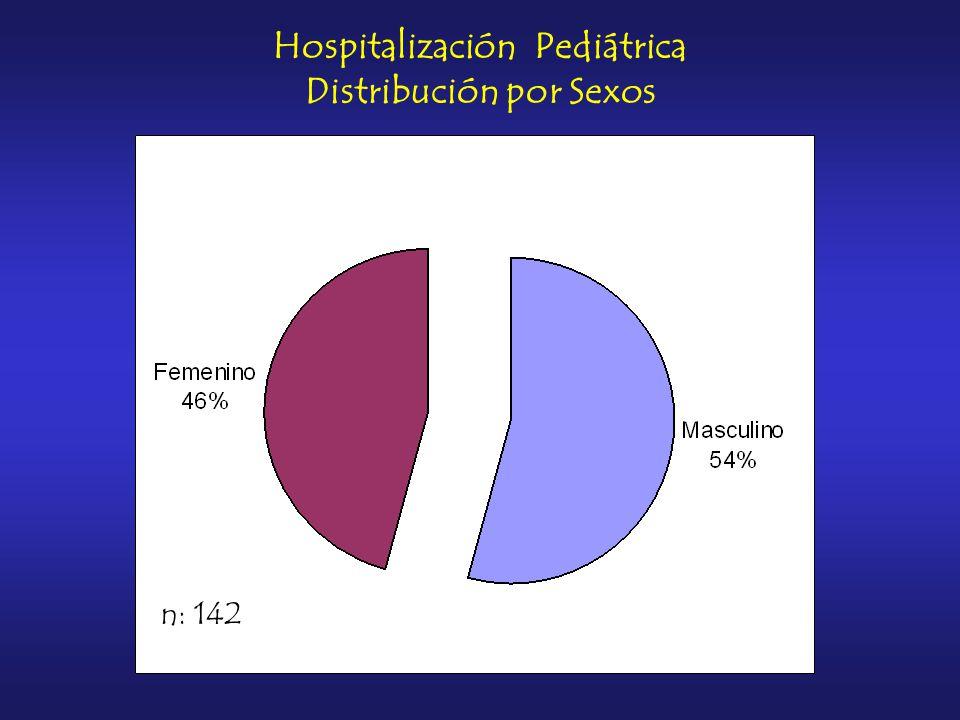 n: 142 Hospitalización Pediátrica Distribución por Sexos