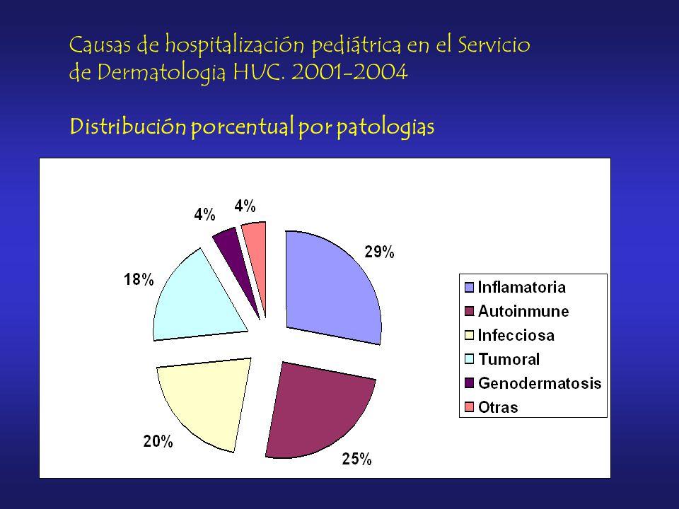 Causas de hospitalización pediátrica en el Servicio de Dermatologia HUC.