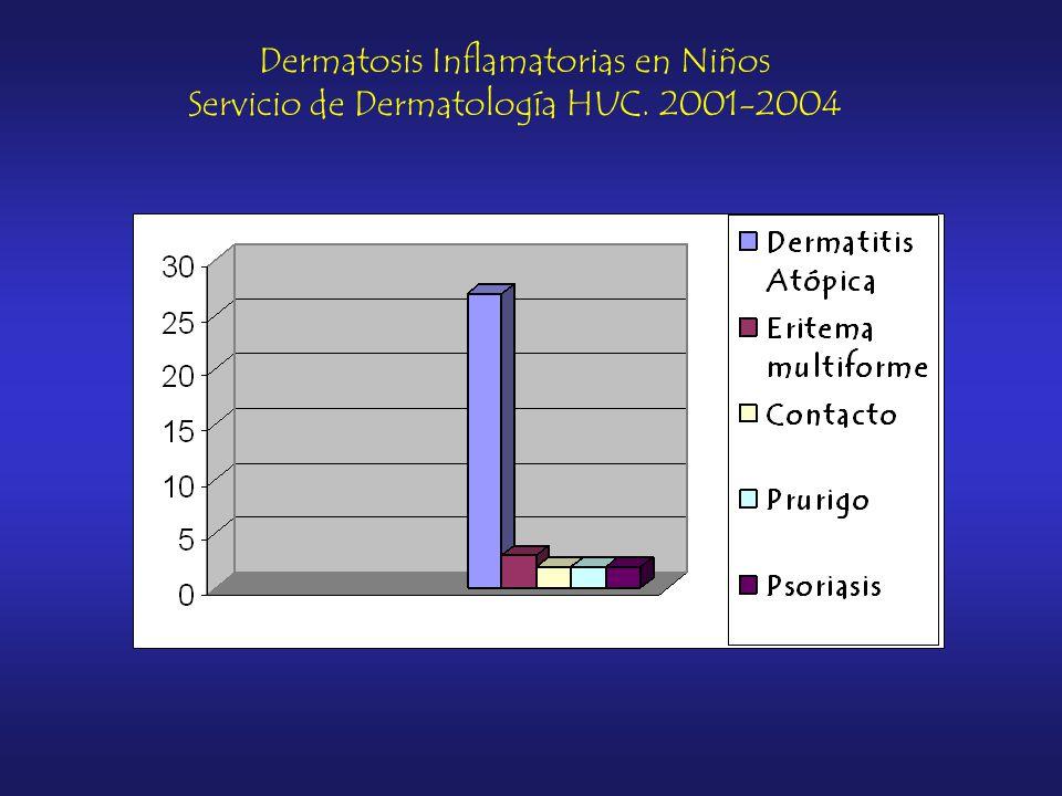 Dermatosis Inflamatorias en Niños Servicio de Dermatología HUC. 2001-2004