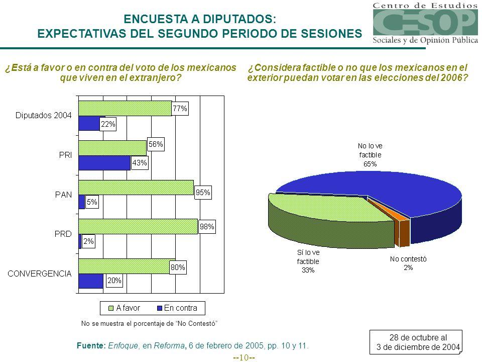 --10-- ¿Está a favor o en contra del voto de los mexicanos que viven en el extranjero.