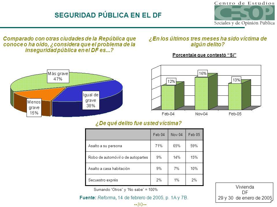 --30-- SEGURIDAD PÚBLICA EN EL DF Comparado con otras ciudades de la República que conoce o ha oído, ¿considera que el problema de la inseguridad pública en el DF es....