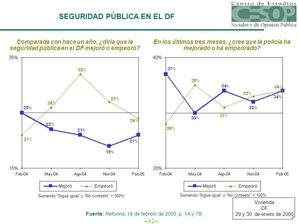 --32-- SEGURIDAD PÚBLICA EN EL DF Comparada con hace un año, ¿diría que la seguridad pública en el DF mejoró o empeoró.
