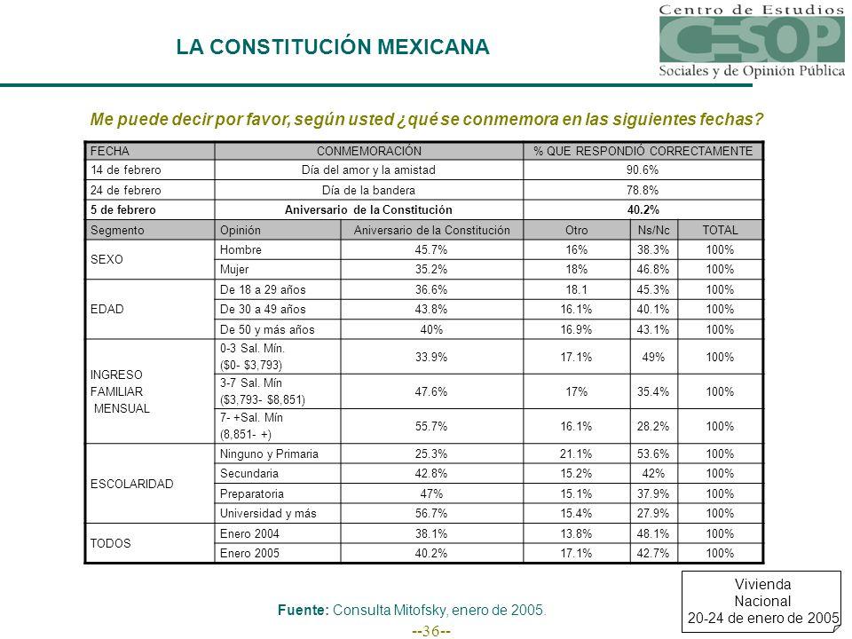 --36-- LA CONSTITUCIÓN MEXICANA Me puede decir por favor, según usted ¿qué se conmemora en las siguientes fechas.