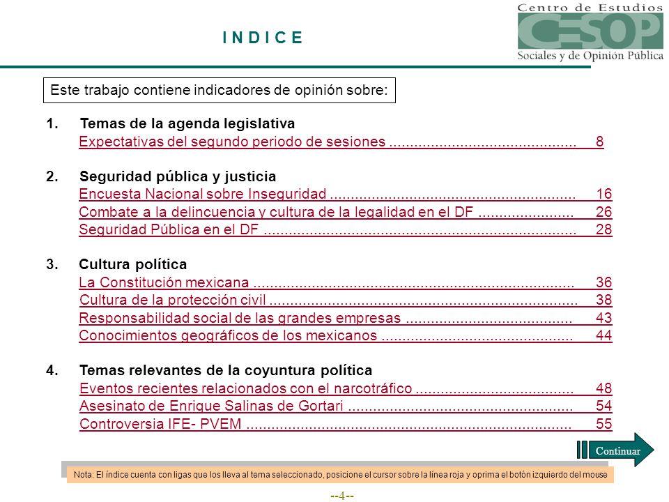 --4-- I N D I C E Este trabajo contiene indicadores de opinión sobre: 1.Temas de la agenda legislativa Expectativas del segundo periodo de sesiones.............................................8 2.Seguridad pública y justicia Encuesta Nacional sobre Inseguridad...........................................................16 Combate a la delincuencia y cultura de la legalidad en el DF.......................26 Seguridad Pública en el DF...........................................................................28 3.Cultura política La Constitución mexicana.............................................................................36 Cultura de la protección civil..........................................................................38 Responsabilidad social de las grandes empresas........................................43 Conocimientos geográficos de los mexicanos..............................................44 4.Temas relevantes de la coyuntura política Eventos recientes relacionados con el narcotráfico......................................48 Asesinato de Enrique Salinas de Gortari......................................................54 Controversia IFE- PVEM..............................................................................55 Nota: El índice cuenta con ligas que los lleva al tema seleccionado, posicione el cursor sobre la línea roja y oprima el botón izquierdo del mouse Continuar