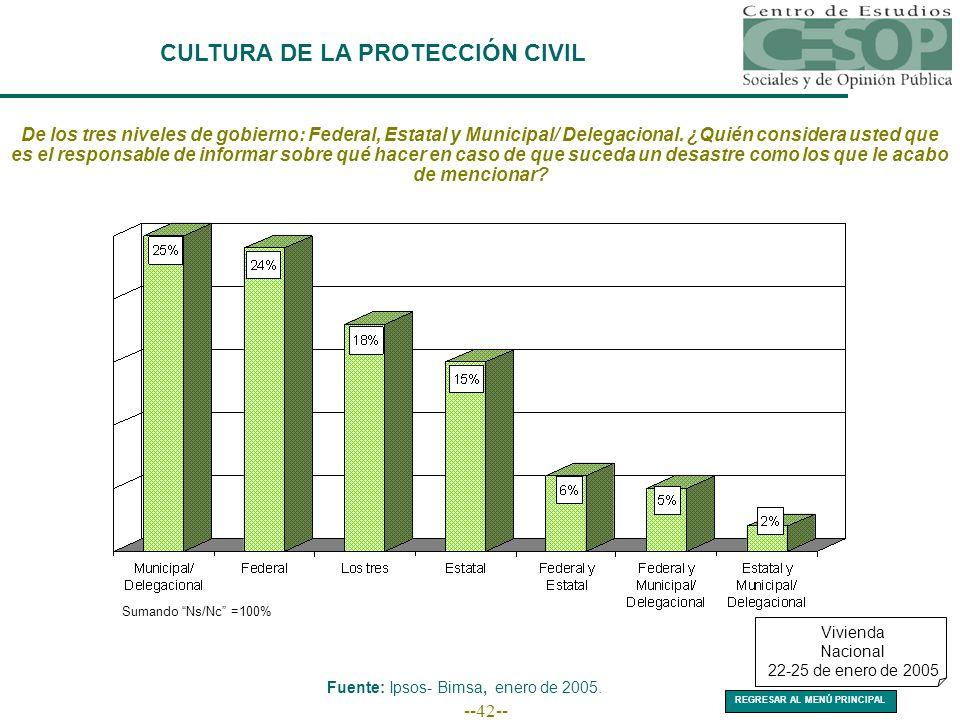 --42-- CULTURA DE LA PROTECCIÓN CIVIL De los tres niveles de gobierno: Federal, Estatal y Municipal/ Delegacional.
