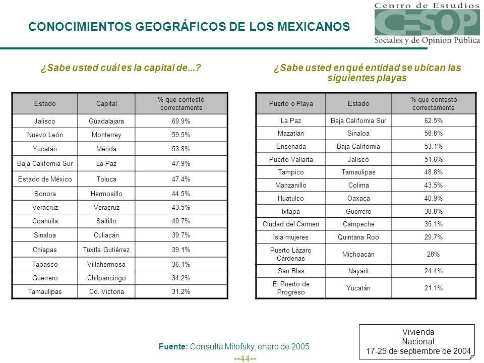 --44-- CONOCIMIENTOS GEOGRÁFICOS DE LOS MEXICANOS ¿Sabe usted cuál es la capital de... ¿Sabe usted en qué entidad se ubican las siguientes playas EstadoCapital % que contestó correctamente JaliscoGuadalajara69.9% Nuevo LeónMonterrey59.5% YucatánMérida53.8% Baja California SurLa Paz47.9% Estado de MéxicoToluca47.4% SonoraHermosillo44.5% Veracruz 43.5% CoahuilaSaltillo40.7% SinaloaCuliacán39.7% ChiapasTuxtla Gutiérrez39.1% TabascoVillahermosa36.1% GuerreroChilpancingo34.2% TamaulipasCd.