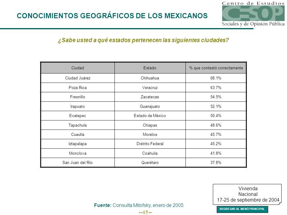 --45-- CONOCIMIENTOS GEOGRÁFICOS DE LOS MEXICANOS ¿Sabe usted a qué estados pertenecen las siguientes ciudades.