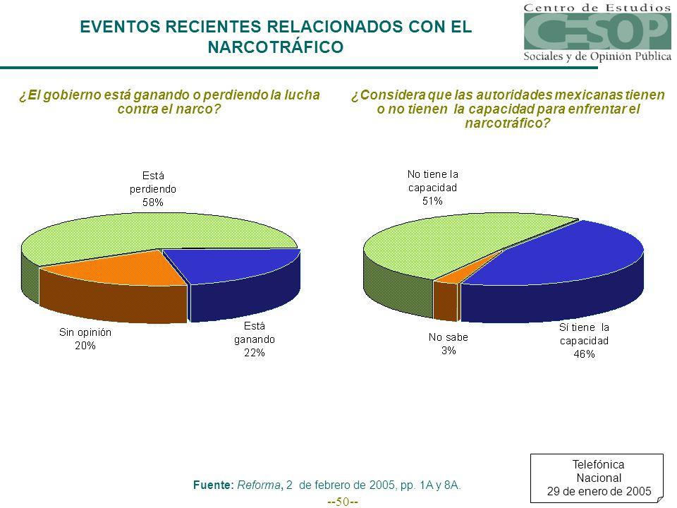 --50-- EVENTOS RECIENTES RELACIONADOS CON EL NARCOTRÁFICO ¿El gobierno está ganando o perdiendo la lucha contra el narco.