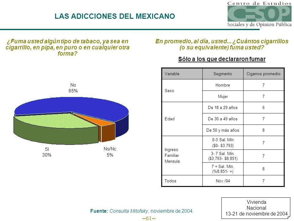 --61-- LAS ADICCIONES DEL MEXICANO ¿Fuma usted algún tipo de tabaco, ya sea en cigarrillo, en pipa, en puro o en cualquier otra forma.