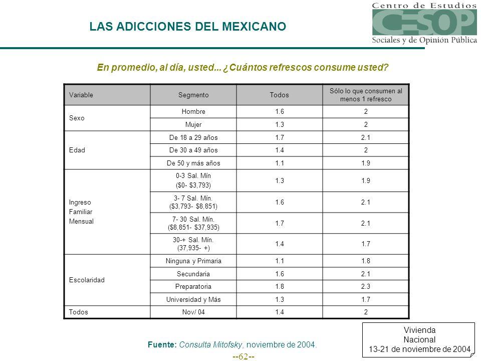 --62-- LAS ADICCIONES DEL MEXICANO En promedio, al día, usted...