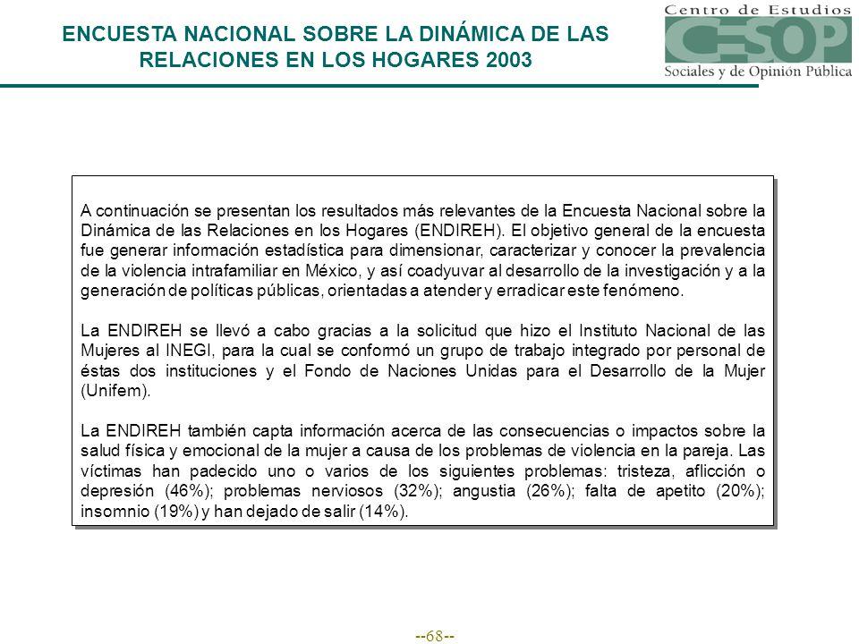 --68-- A continuación se presentan los resultados más relevantes de la Encuesta Nacional sobre la Dinámica de las Relaciones en los Hogares (ENDIREH).
