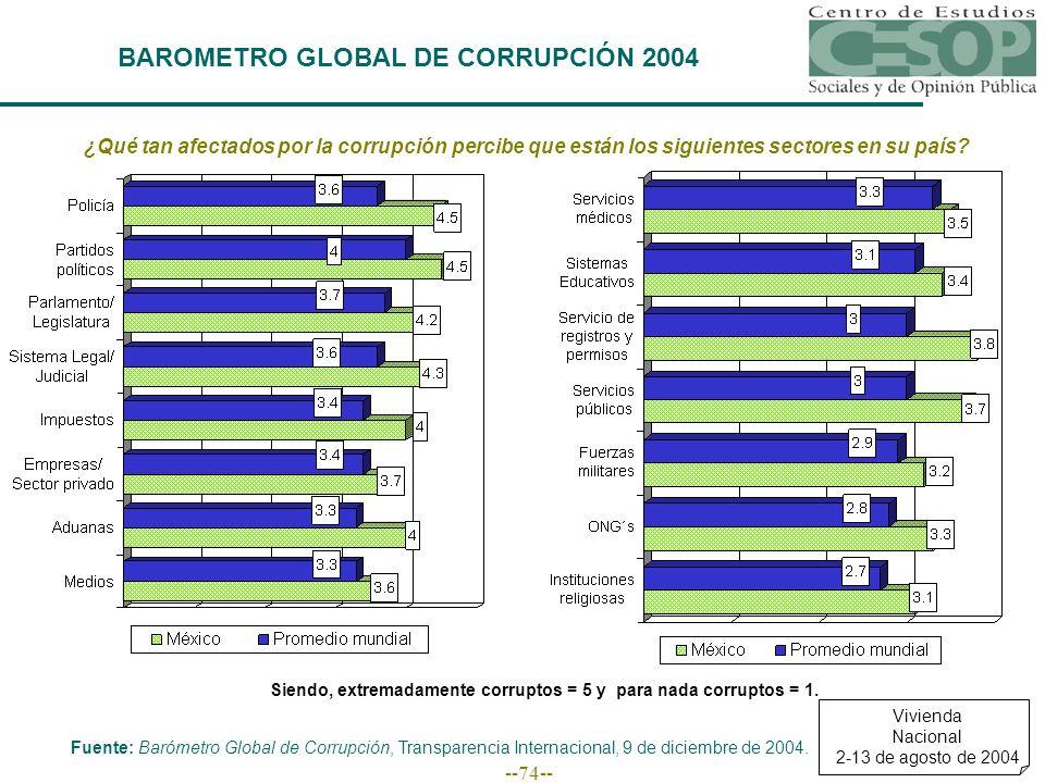 --74-- BAROMETRO GLOBAL DE CORRUPCIÓN 2004 ¿Qué tan afectados por la corrupción percibe que están los siguientes sectores en su país.