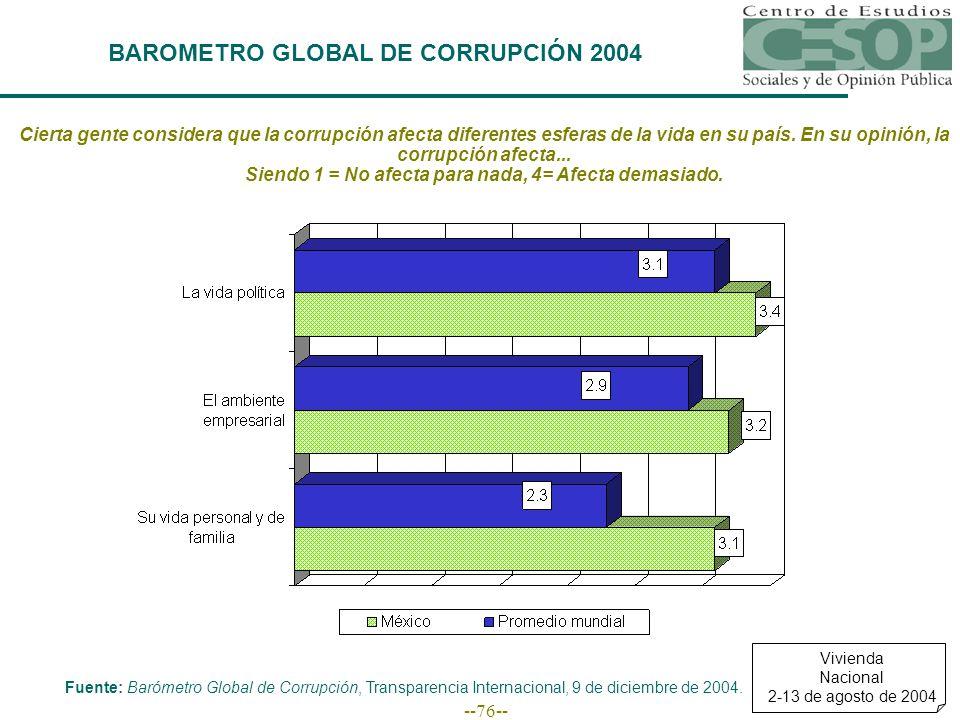 --76-- BAROMETRO GLOBAL DE CORRUPCIÓN 2004 Cierta gente considera que la corrupción afecta diferentes esferas de la vida en su país.