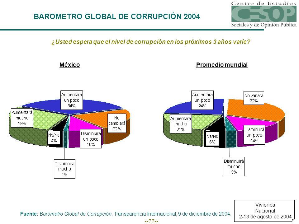 --77-- BAROMETRO GLOBAL DE CORRUPCIÓN 2004 ¿Usted espera que el nivel de corrupción en los próximos 3 años varíe.