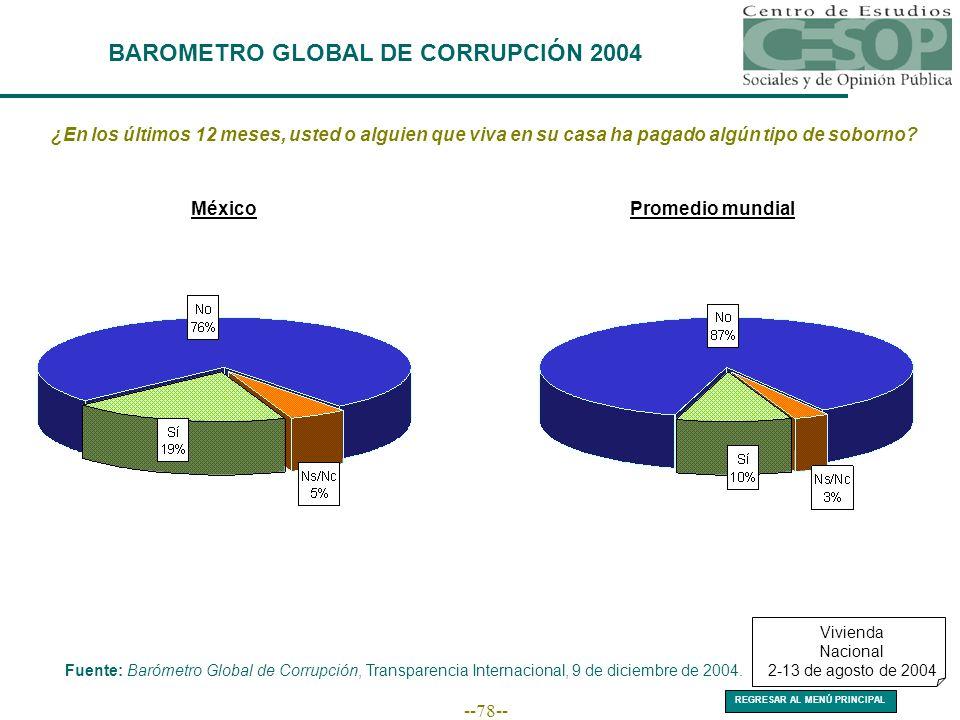 --78-- BAROMETRO GLOBAL DE CORRUPCIÓN 2004 ¿En los últimos 12 meses, usted o alguien que viva en su casa ha pagado algún tipo de soborno.