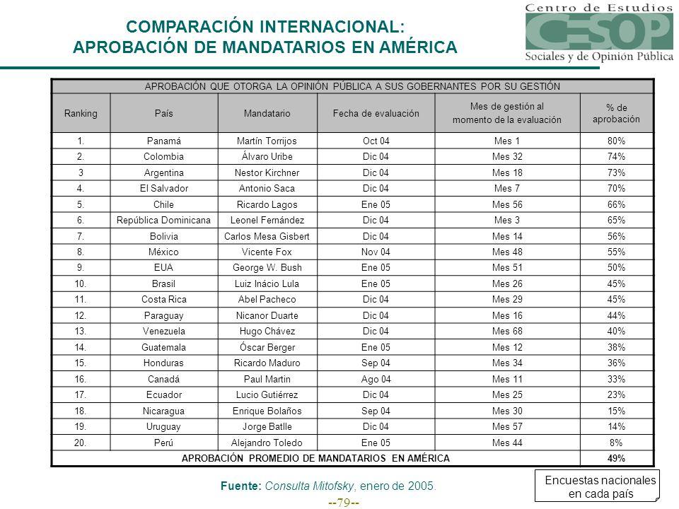 --79-- COMPARACIÓN INTERNACIONAL: APROBACIÓN DE MANDATARIOS EN AMÉRICA APROBACIÓN QUE OTORGA LA OPINIÓN PÚBLICA A SUS GOBERNANTES POR SU GESTIÓN RankingPaísMandatarioFecha de evaluación Mes de gestión al momento de la evaluación % de aprobación 1.PanamáMartín TorrijosOct 04Mes 180% 2.ColombiaÁlvaro UribeDic 04Mes 3274% 3ArgentinaNestor KirchnerDic 04Mes 1873% 4.El SalvadorAntonio SacaDic 04Mes 770% 5.ChileRicardo LagosEne 05Mes 5666% 6.República DominicanaLeonel FernándezDic 04Mes 365% 7.BoliviaCarlos Mesa GisbertDic 04Mes 1456% 8.MéxicoVicente FoxNov 04Mes 4855% 9.EUAGeorge W.