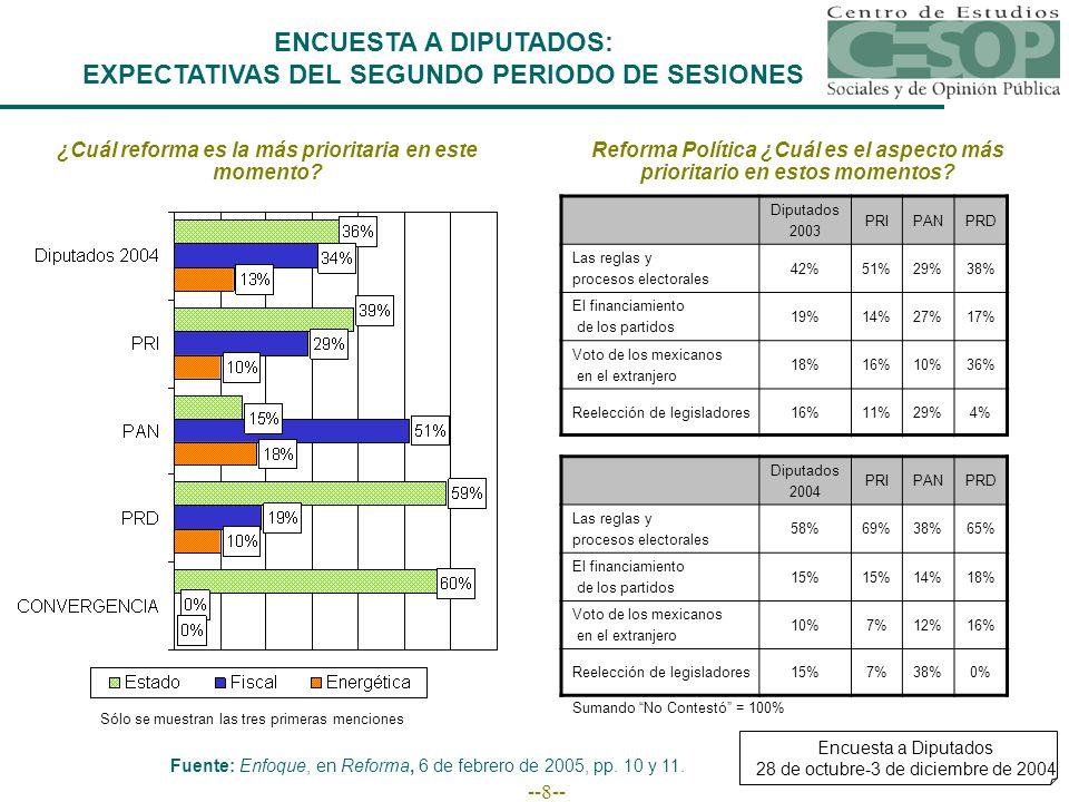 --8-- ENCUESTA A DIPUTADOS: EXPECTATIVAS DEL SEGUNDO PERIODO DE SESIONES ¿Cuál reforma es la más prioritaria en este momento.