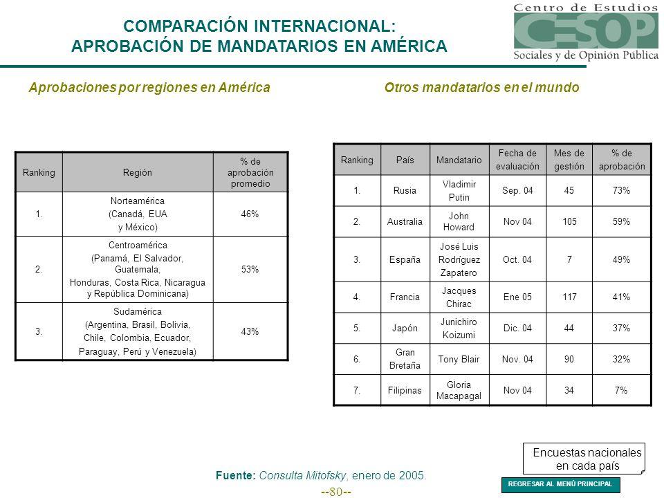 --80-- COMPARACIÓN INTERNACIONAL: APROBACIÓN DE MANDATARIOS EN AMÉRICA Aprobaciones por regiones en AméricaOtros mandatarios en el mundo RankingRegión % de aprobación promedio 1.