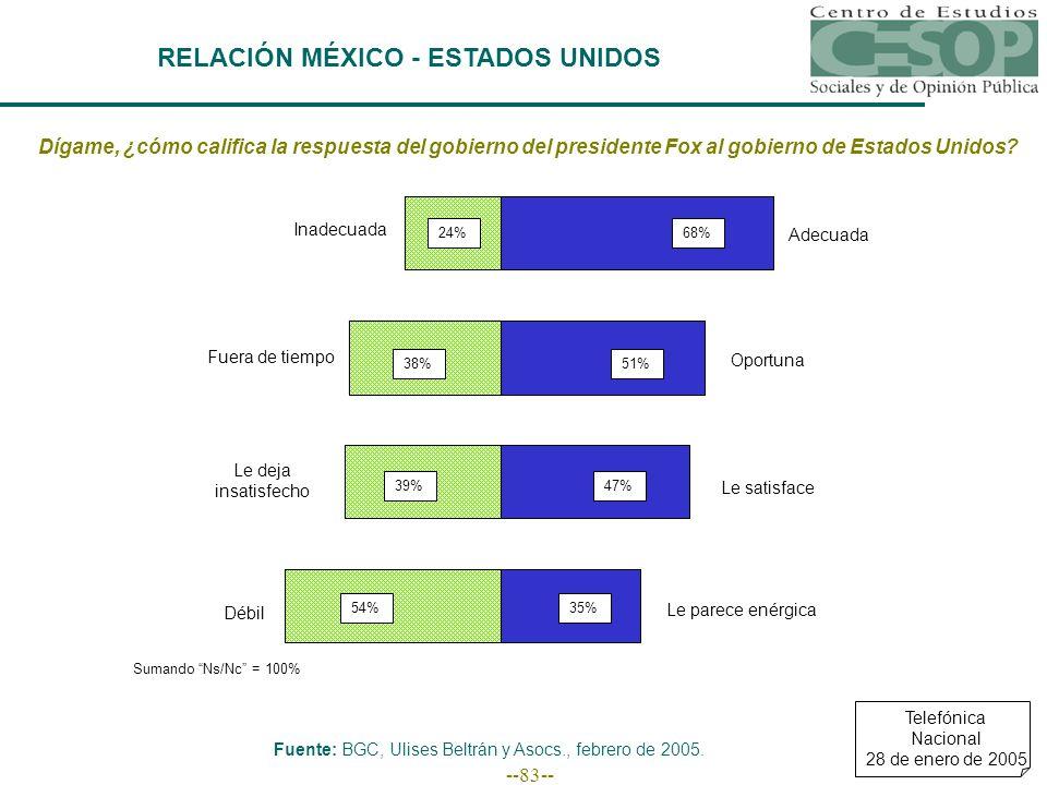--83-- RELACIÓN MÉXICO - ESTADOS UNIDOS Dígame, ¿cómo califica la respuesta del gobierno del presidente Fox al gobierno de Estados Unidos.