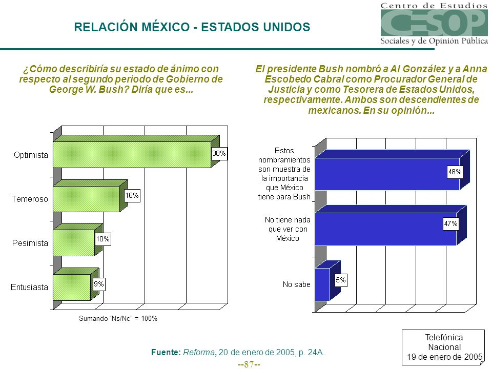 --87-- RELACIÓN MÉXICO - ESTADOS UNIDOS ¿Cómo describiría su estado de ánimo con respecto al segundo periodo de Gobierno de George W.