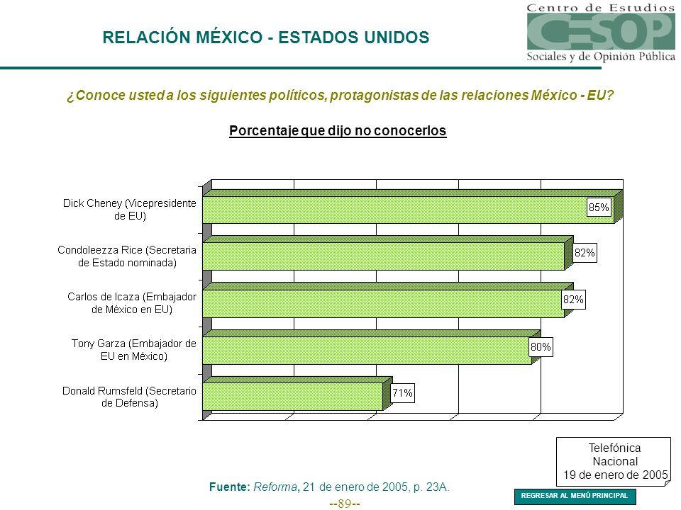 --89-- RELACIÓN MÉXICO - ESTADOS UNIDOS ¿Conoce usted a los siguientes políticos, protagonistas de las relaciones México - EU.