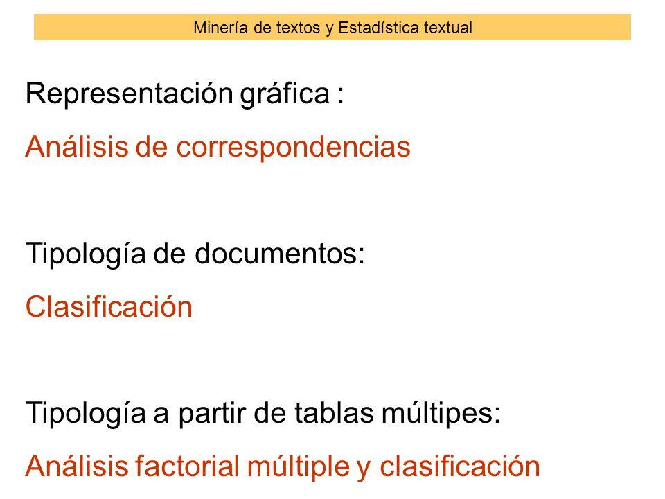 Representación gráfica : Análisis de correspondencias Tipología de documentos: Clasificación Tipología a partir de tablas múltipes: Análisis factorial múltiple y clasificación Minería de textos y Estadística textual