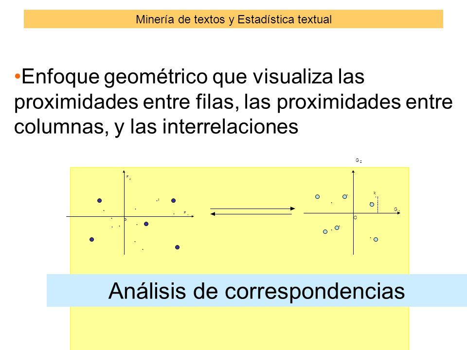 Enfoque geométrico que visualiza las proximidades entre filas, las proximidades entre columnas, y las interrelaciones......