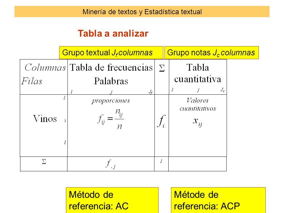 Método de referencia: AC Métode de referencia: ACP Tabla a analizar Grupo textual J f columnasGrupo notas J c columnas Minería de textos y Estadística textual