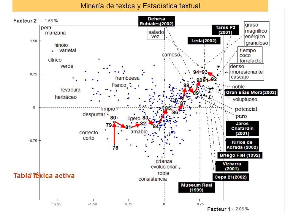 Tabla léxica activa Minería de textos y Estadística textual