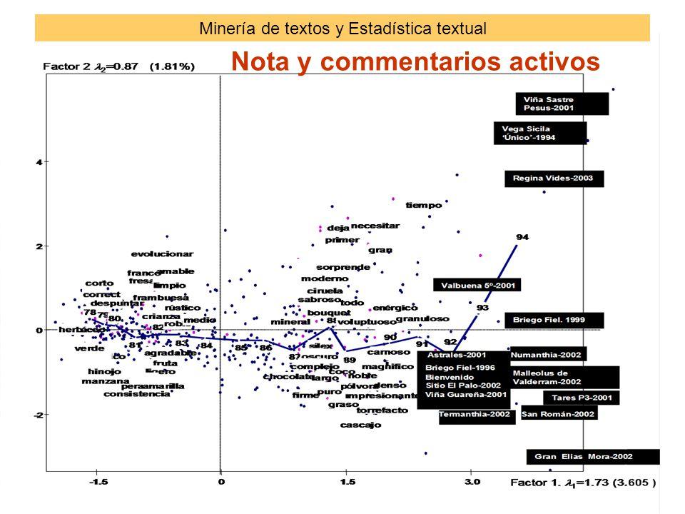 Nota y commentarios activos Minería de textos y Estadística textual