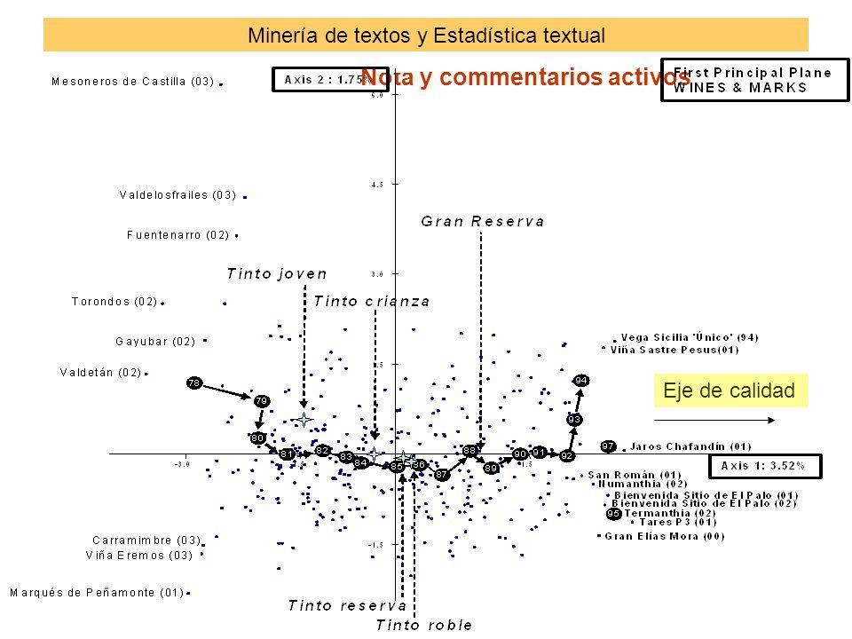 Nota y commentarios activos Minería de textos y Estadística textual Eje de calidad