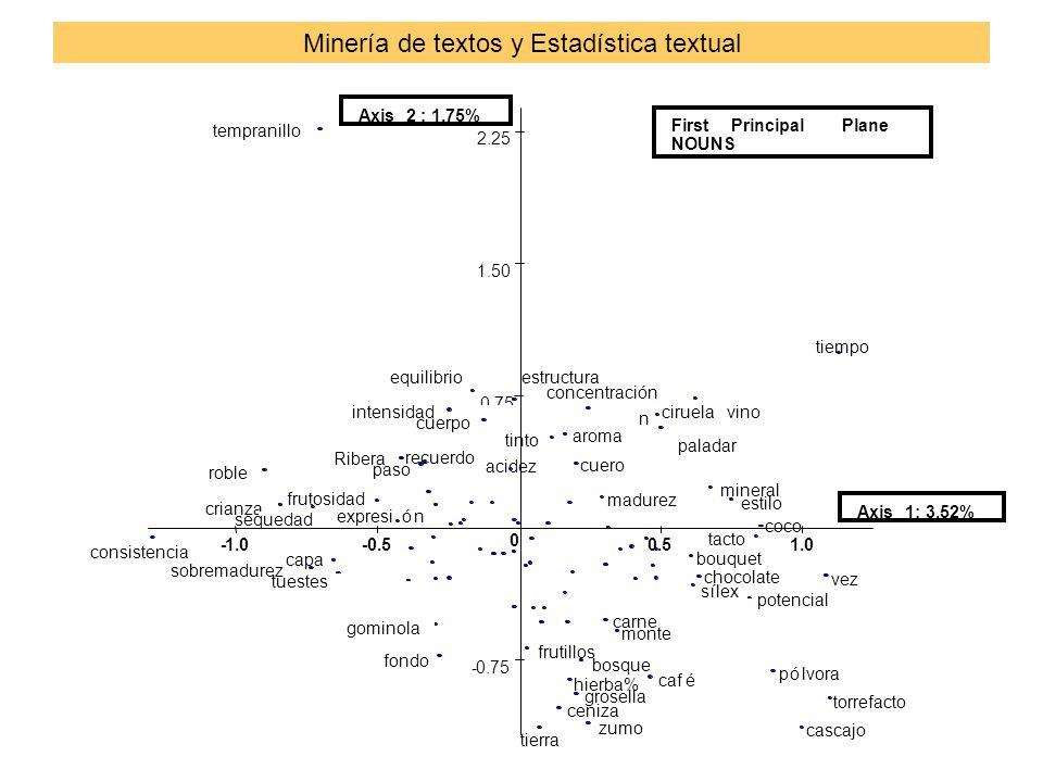 Minería de textos y Estadística textual