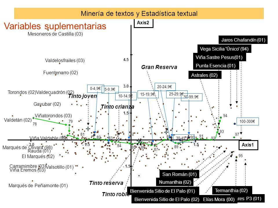 Minería de textos y Estadística textual Variables suplementarias