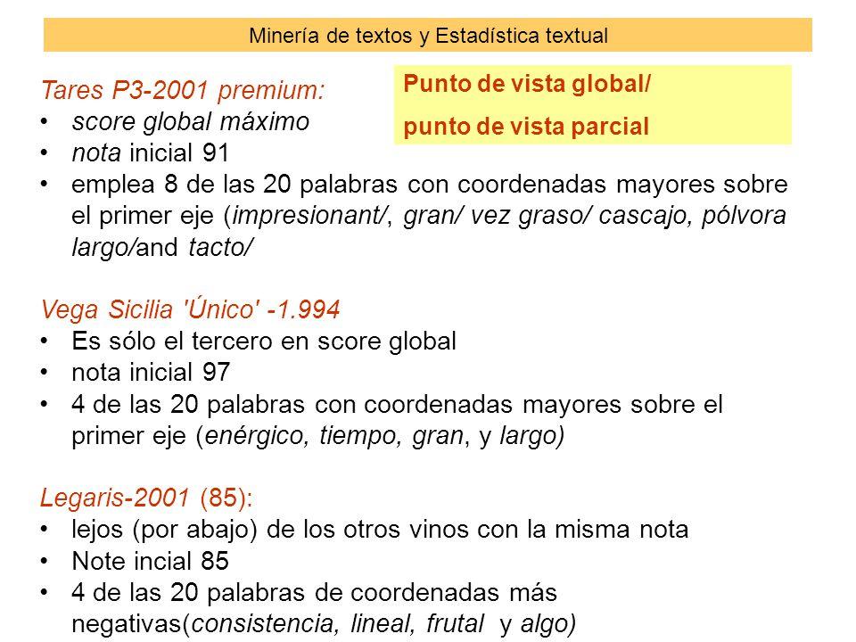 Tares P3-2001 premium: score global máximo nota inicial 91 emplea 8 de las 20 palabras con coordenadas mayores sobre el primer eje (impresionant/, gran/ vez graso/ cascajo, pólvora largo/and tacto/ Vega Sicilia Único -1.994 Es sólo el tercero en score global nota inicial 97 4 de las 20 palabras con coordenadas mayores sobre el primer eje (enérgico, tiempo, gran, y largo) Legaris-2001 (85): lejos (por abajo) de los otros vinos con la misma nota Note incial 85 4 de las 20 palabras de coordenadas más negativas(consistencia, lineal, frutal y algo) Minería de textos y Estadística textual Punto de vista global/ punto de vista parcial