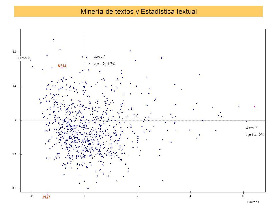 Primer plano factorial: Individuos Factor 1 Factor 2 J127 N314 Axis  1 =1.4; 2% Axis  2 =1.2; 1.7% Minería de textos y Estadística textual