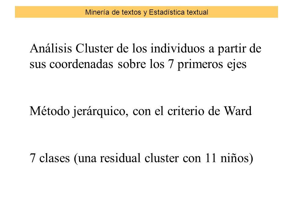 Análisis Cluster de los individuos a partir de sus coordenadas sobre los 7 primeros ejes Método jerárquico, con el criterio de Ward 7 clases (una residual cluster con 11 niños) Minería de textos y Estadística textual