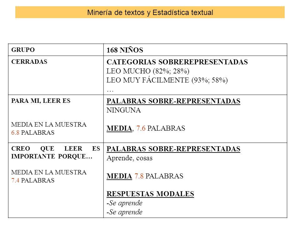 GRUPO 168 NIÑOS CERRADAS CATEGORIAS SOBREREPRESENTADAS LEO MUCHO (82%; 28%) LEO MUY FÁCILMENTE (93%; 58%) … PARA MI, LEER ES MEDIA EN LA MUESTRA 6.8 PALABRAS PALABRAS SOBRE-REPRESENTADAS NINGUNA MEDIA, 7.6 PALABRAS CREO QUE LEER ES IMPORTANTE PORQUE… MEDIA EN LA MUESTRA 7.4 PALABRAS PALABRAS SOBRE-REPRESENTADAS Aprende, cosas MEDIA 7.8 PALABRAS RESPUESTAS MODALES -Se aprende Minería de textos y Estadística textual