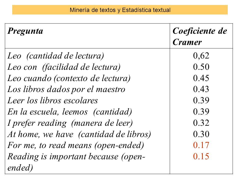 PreguntaCoeficiente de Cramer Leo (cantidad de lectura) Leo con (facilidad de lectura) Leo cuando (contexto de lectura) Los libros dados por el maestro Leer los libros escolares En la escuela, leemos (cantidad) I prefer reading (manera de leer) At home, we have (cantidad de libros) For me, to read means (open-ended) Reading is important because (open- ended) 0,62 0.50 0.45 0.43 0.39 0.32 0.30 0.17 0.15 Minería de textos y Estadística textual