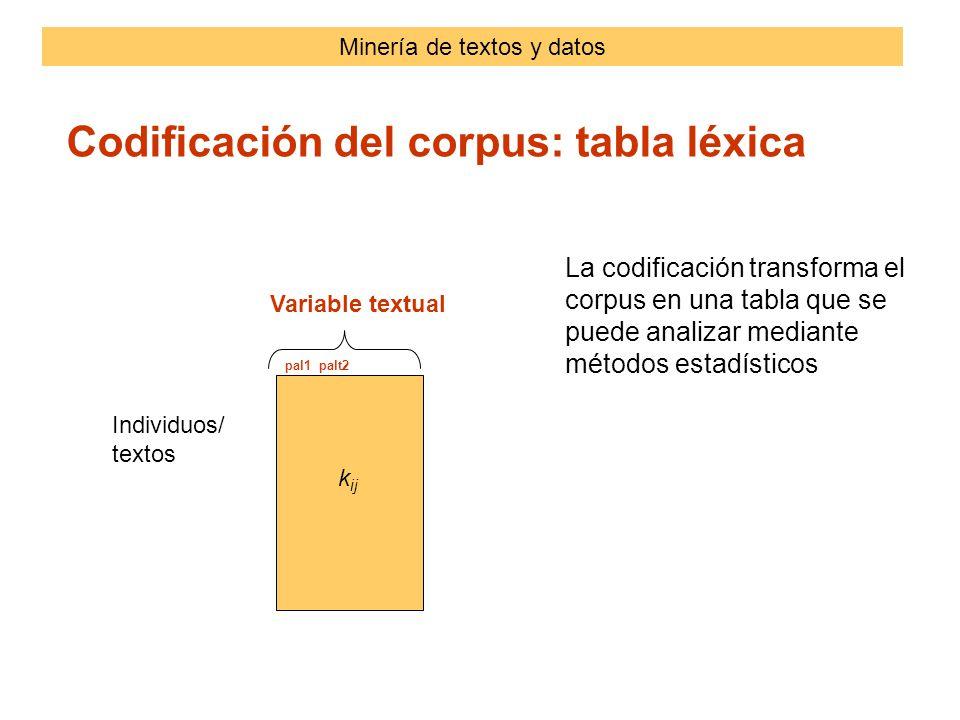 Individuos/ textos Codificación del corpus: tabla léxica Variable textual pal1 palt2 k ij La codificación transforma el corpus en una tabla que se puede analizar mediante métodos estadísticos Minería de textos y datos
