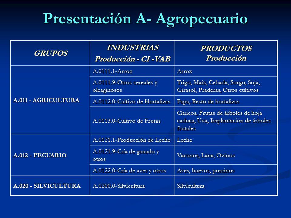 Presentación A- Agropecuario GRUPOSINDUSTRIAS Producción - CI -VAB PRODUCTOS Producción A.011 - AGRICULTURA A.0111.1-ArrozArroz A.0111.9-Otros cereales y oleaginosos Trigo, Maíz, Cebada, Sorgo, Soja, Girasol, Praderas, Otros cultivos A.0112.0-Cultivo de Hortalizas Papa, Resto de hortalizas A.0113.0-Cultivo de Frutas Cítricos, Frutas de árboles de hoja caduca, Uva, Implantación de árboles frutales A.012 - PECUARIO A.0121.1-Producción de Leche Leche A.0121.9-Cría de ganado y otros Vacunos, Lana, Ovinos A.0122.0-Cría de aves y otros Aves, huevos, porcinos A.020 - SILVICULTURA A.0200.0-SilviculturaSilvicultura