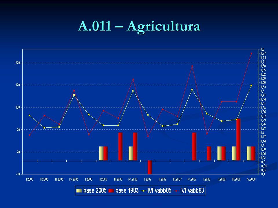 A.011 – Agricultura