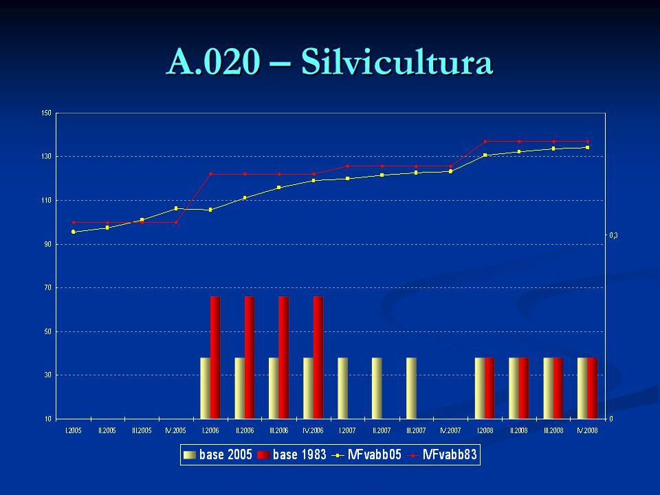 A.020 – Silvicultura