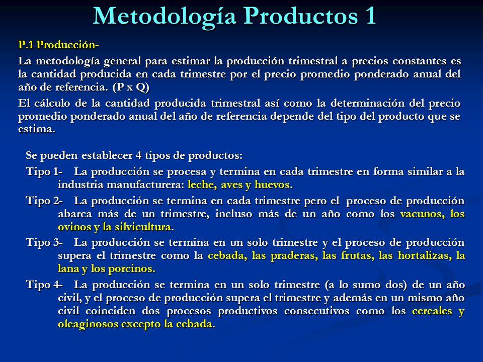 P.1 Producción- La metodología general para estimar la producción trimestral a precios constantes es la cantidad producida en cada trimestre por el precio promedio ponderado anual del año de referencia.