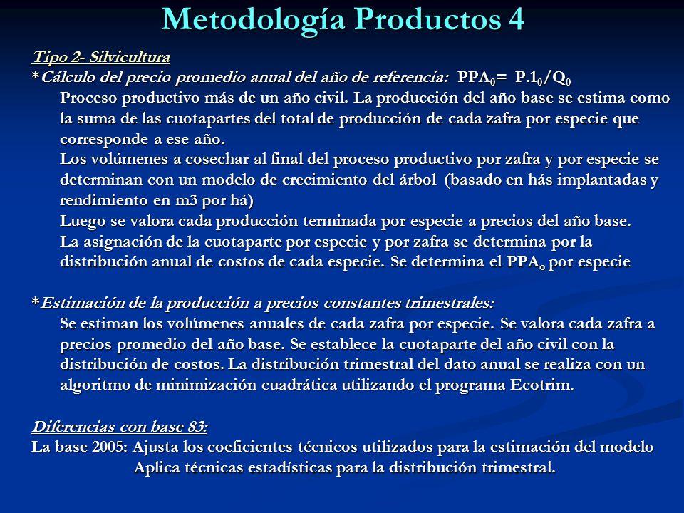 Metodología Productos 4 Tipo 2- Silvicultura *Cálculo del precio promedio anual del año de referencia: PPA 0 = P.1 0 /Q 0 Proceso productivo más de un año civil.