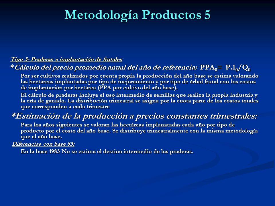 Metodología Productos 5 Tipo 3- Praderas e implantación de frutales *Cálculo del precio promedio anual del año de referencia: PPA 0 = P.1 0 /Q 0 Por ser cultivos realizados por cuenta propia la producción del año base se estima valorando las hectáreas implantadas por tipo de mejoramiento y por tipo de árbol frutal con los costos de implantación por hectárea (PPA por cultivo del año base).