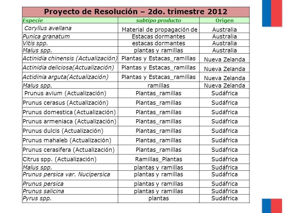 Proyecto de Resolución – 2do.