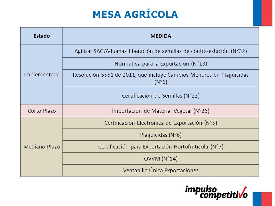MESA AGRÍCOLA EstadoMEDIDA Implementada Agilizar SAG/Aduanas liberación de semillas de contra-estación (N°32) Normativa para la Exportación (N°13) Resolución 5551 de 2011, que incluye Cambios Menores en Plaguicidas (N°6) Certificación de Semillas (N°23) Corto PlazoImportación de Material Vegetal (N°26) Mediano Plazo Certificación Electrónica de Exportación (N°5) Plaguicidas (N°6) Certificación para Exportación Hortofrutícola (N°7) OVVM (N°14) Ventanilla Única Exportaciones