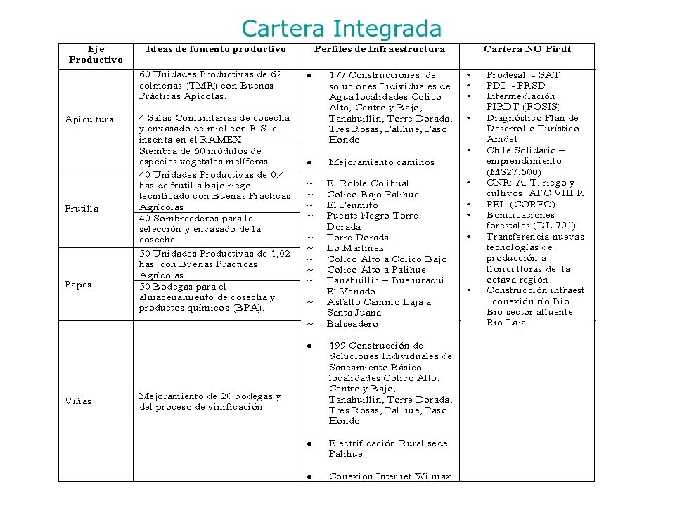 Cartera Integrada